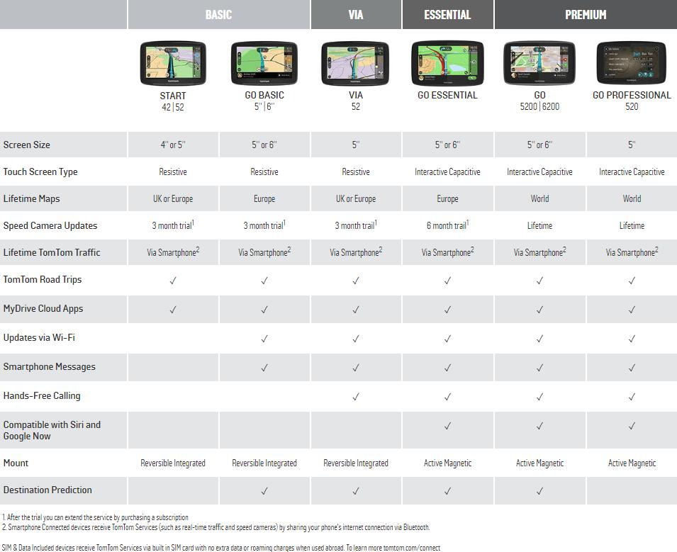 TomTom SatNav Comparison Table